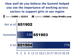 SotG summit poll results